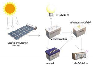 ระบบพลังงานแสงอาทิตย์ทำงานยังไง